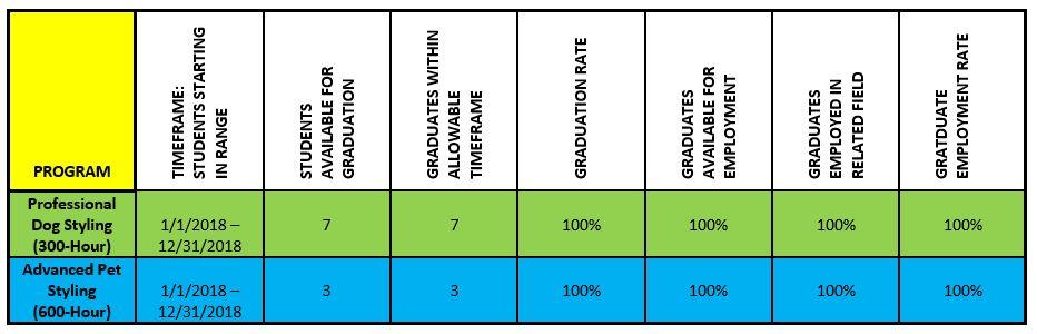 Graduation and Employment Chart 2018